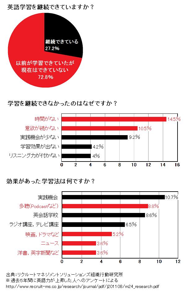社会人の英語学習状況のグラフ